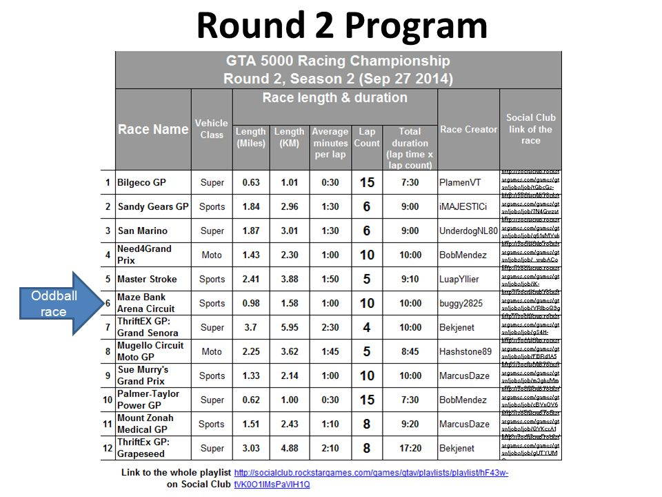 Round 2 Program Oddball race