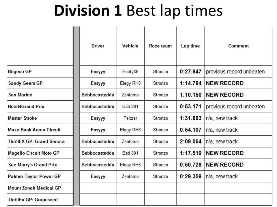 Division 1 Best lap times