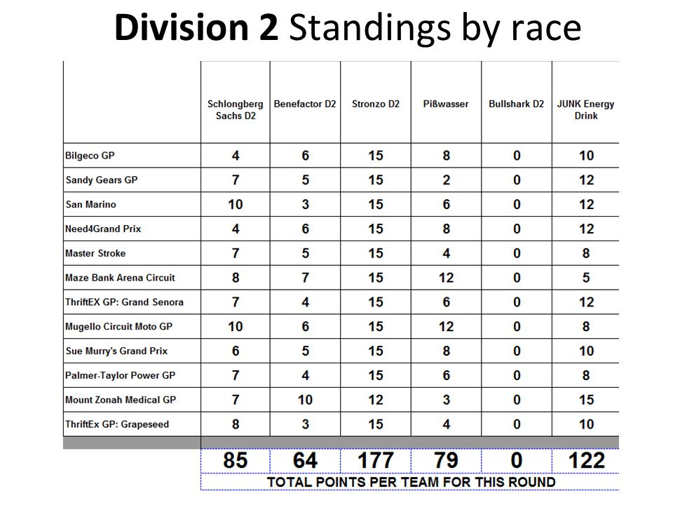 Division 2 Standings by race