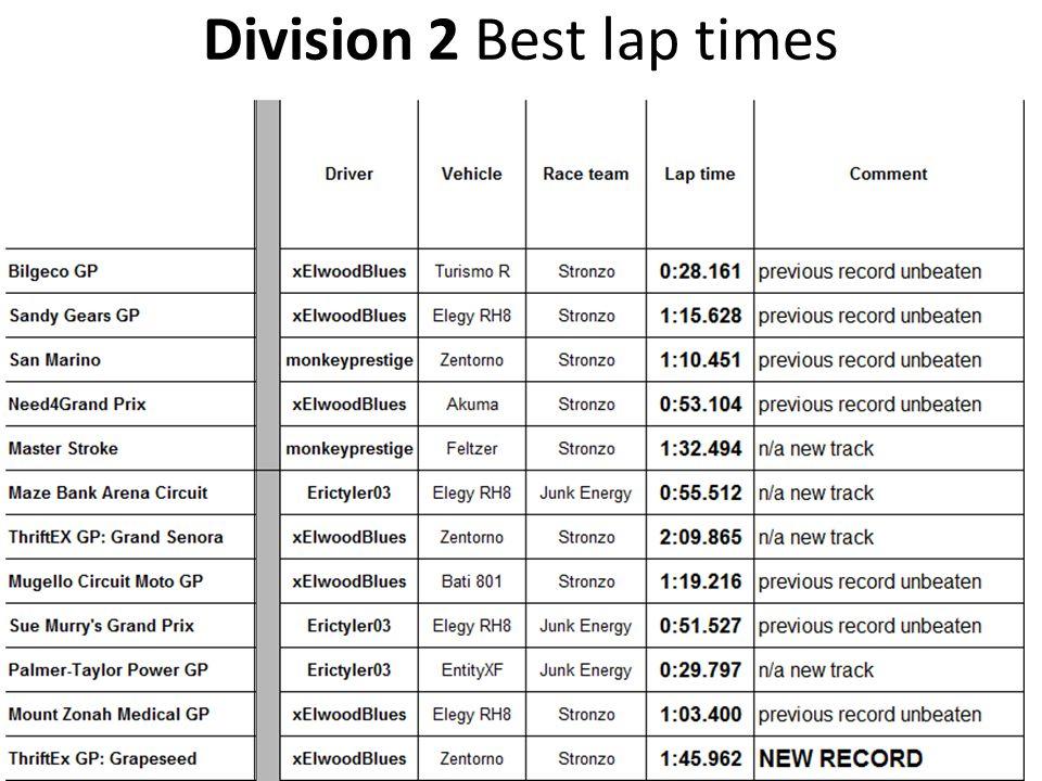 Division 2 Best lap times
