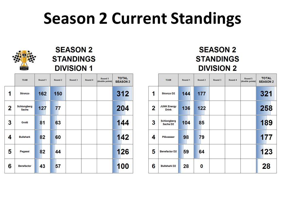 Season 2 Current Standings