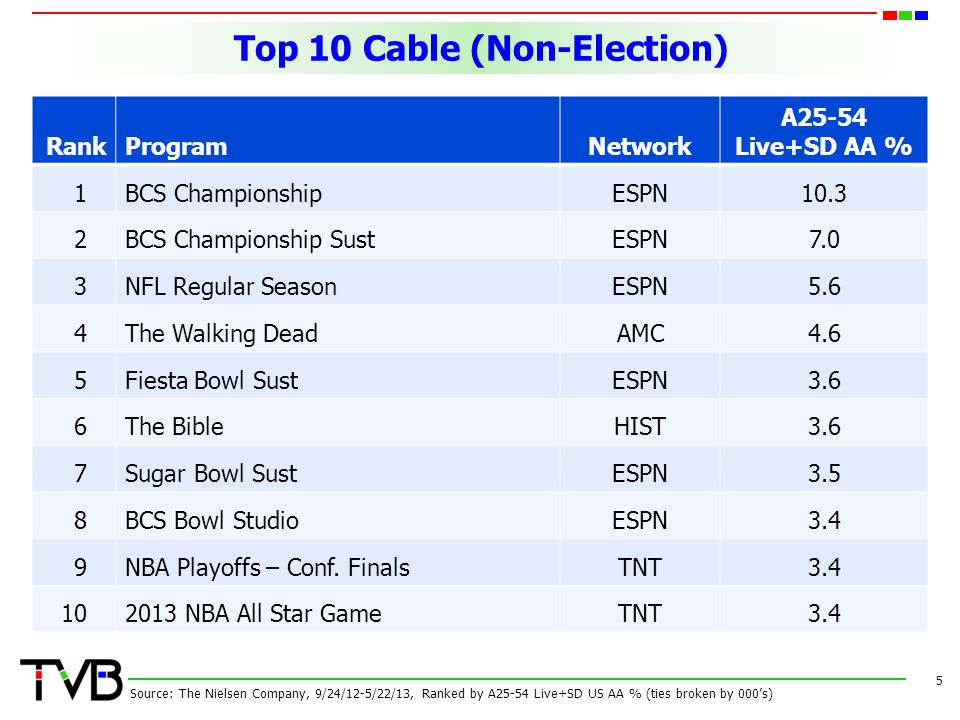 Top 10 Cable (Non-Election) 5 RankProgramNetwork A25-54 Live+SD AA % 1BCS ChampionshipESPN10.3 2BCS Championship SustESPN7.0 3NFL Regular SeasonESPN5.6 4The Walking DeadAMC4.6 5Fiesta Bowl SustESPN3.6 6The BibleHIST3.6 7Sugar Bowl SustESPN3.5 8BCS Bowl StudioESPN3.4 9NBA Playoffs – Conf.