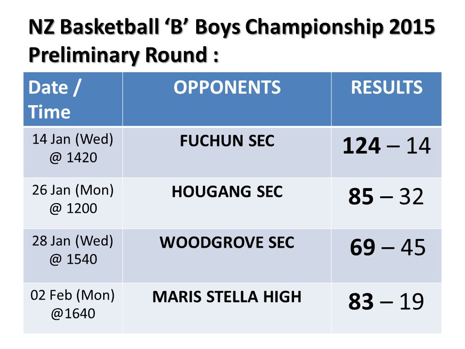 NZ Basketball 'B' Boys Championship 2015 Preliminary Round : NZ Basketball 'B' Boys Championship 2015 Preliminary Round : Date / Time OPPONENTSRESULTS 14 Jan (Wed) @ 1420 FUCHUN SEC 124 – 14 26 Jan (Mon) @ 1200 HOUGANG SEC 85 – 32 28 Jan (Wed) @ 1540 WOODGROVE SEC 69 – 45 02 Feb (Mon) @1640 MARIS STELLA HIGH 83 – 19