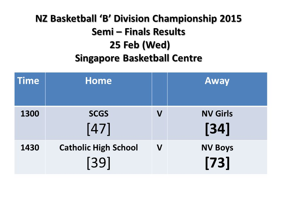 NZ Basketball 'B' Division Championship 2015 Semi – Finals Results 25 Feb (Wed) Singapore Basketball Centre TimeHomeAway 1300SCGS [47] VNV Girls [34] 1430Catholic High School [39] VNV Boys [73]