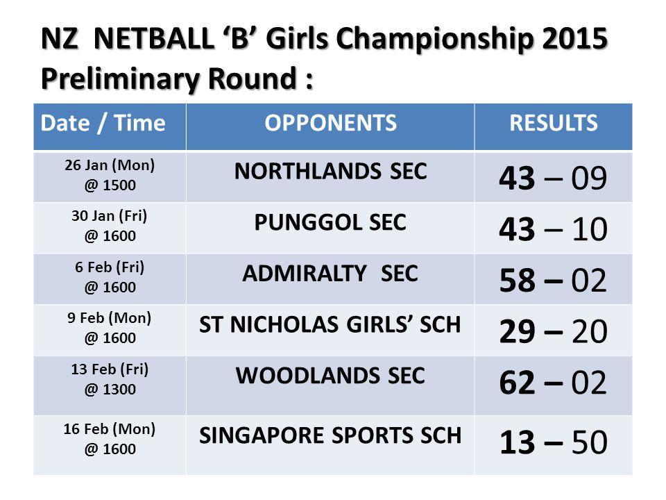 NZ NETBALL 'B' Girls Championship 2015 Preliminary Round : NZ NETBALL 'B' Girls Championship 2015 Preliminary Round : Date / TimeOPPONENTSRESULTS 26 J