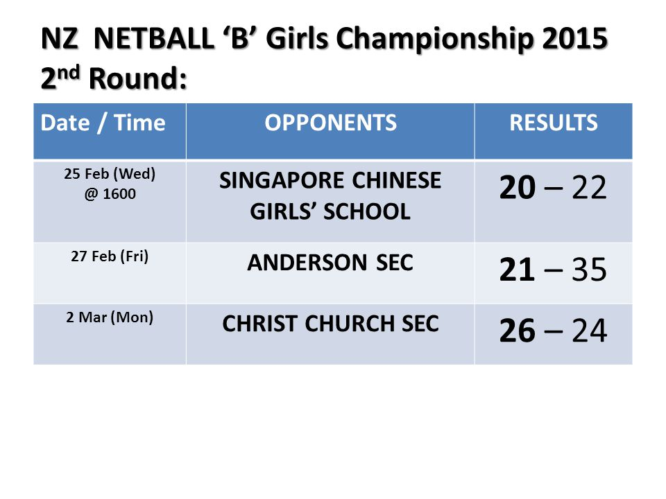 NZ NETBALL 'B' Girls Championship 2015 2 nd Round: NZ NETBALL 'B' Girls Championship 2015 2 nd Round: Date / TimeOPPONENTSRESULTS 25 Feb (Wed) @ 1600 SINGAPORE CHINESE GIRLS' SCHOOL 20 – 22 27 Feb (Fri) ANDERSON SEC 21 – 35 2 Mar (Mon) CHRIST CHURCH SEC 26 – 24