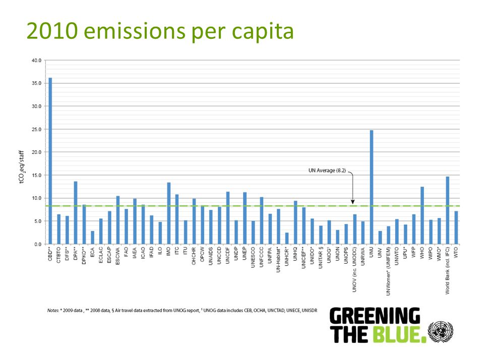2010 emissions per capita