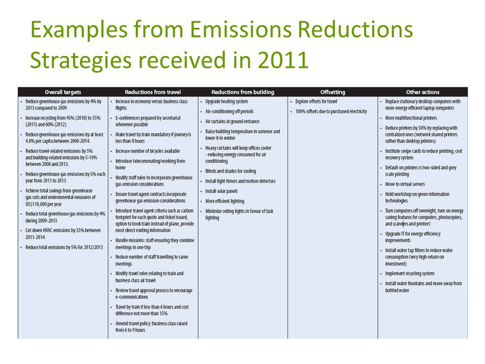 Examples from Emissions Reductions Strategies received in 2011
