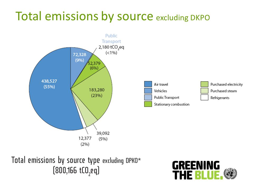 Total emissions by source excluding DKPO