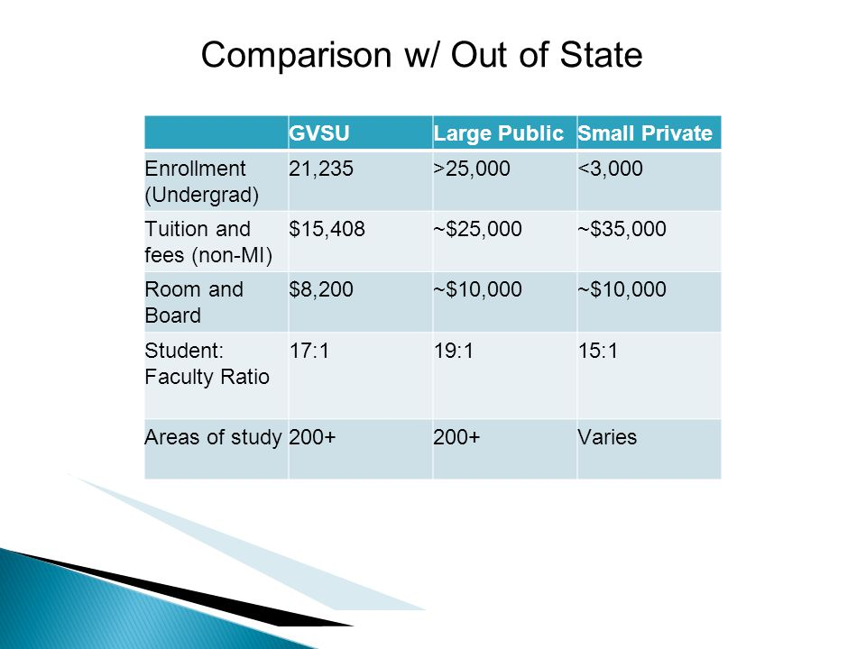GVSULarge PublicSmall Private Enrollment (Undergrad) 21,235>25,000<3,000 Tuition and fees (non-MI) $15,408~$25,000~$35,000 Room and Board $8,200~$10,000 Student: Faculty Ratio 17:119:115:1 Areas of study200+ Varies Comparison w/ Out of State