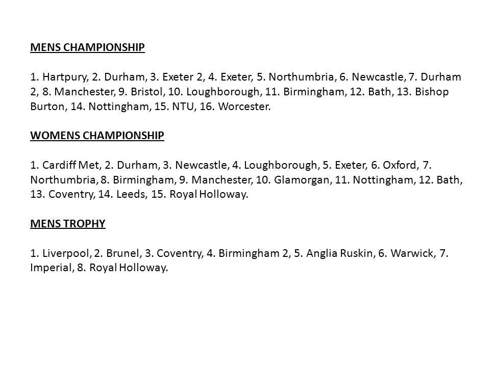 MENS CHAMPIONSHIP 1. Hartpury, 2. Durham, 3. Exeter 2, 4. Exeter, 5. Northumbria, 6. Newcastle, 7. Durham 2, 8. Manchester, 9. Bristol, 10. Loughborou