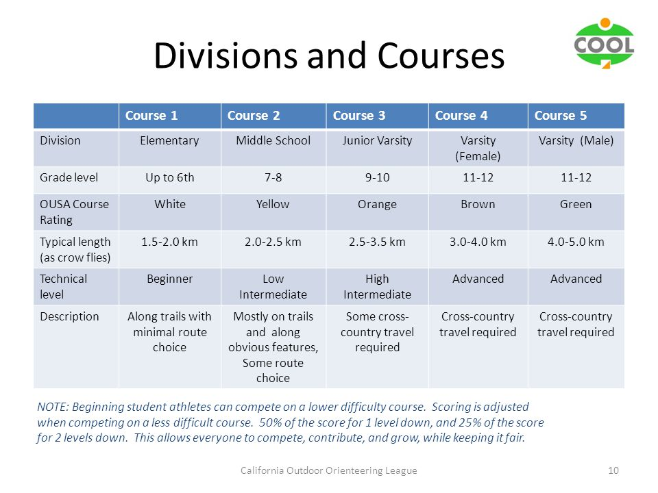 Divisions and Courses California Outdoor Orienteering League10 Course 1Course 2Course 3Course 4Course 5 DivisionElementaryMiddle SchoolJunior VarsityVarsity (Female) Varsity (Male) Grade levelUp to 6th7-89-1011-12 OUSA Course Rating WhiteYellowOrangeBrownGreen Typical length (as crow flies) 1.5-2.0 km2.0-2.5 km2.5-3.5 km3.0-4.0 km4.0-5.0 km Technical level BeginnerLow Intermediate High Intermediate Advanced DescriptionAlong trails with minimal route choice Mostly on trails and along obvious features, Some route choice Some cross- country travel required Cross-country travel required NOTE: Beginning student athletes can compete on a lower difficulty course.