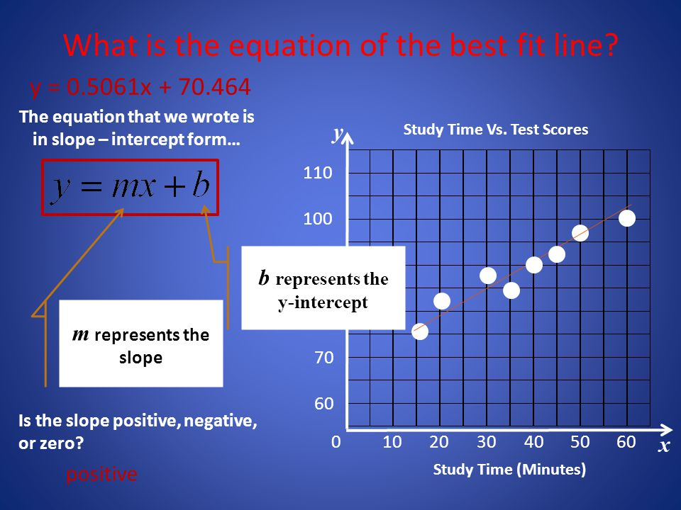 Check your progress Sketch a line of best fit through your scatter plot. Find the equation of the line of best fit. What does the slope of the best fi
