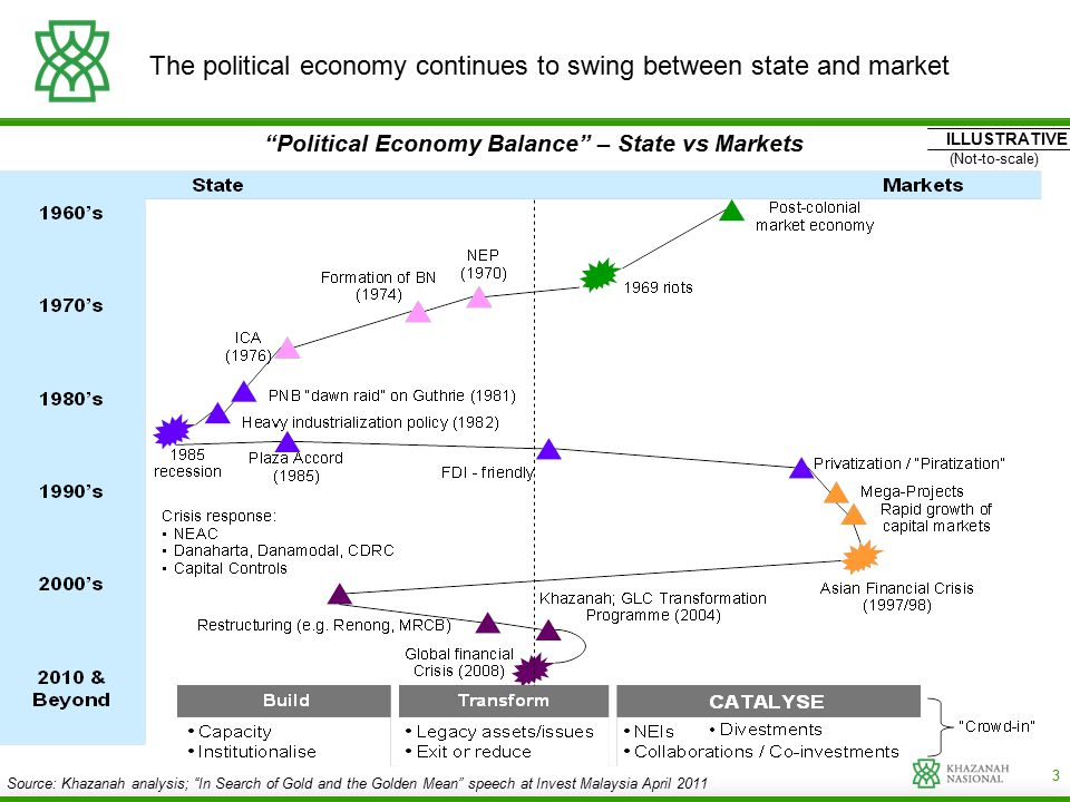 "3 The political economy continues to swing between state and market ""Political Economy Balance"" – State vs Markets ILLUSTRATIVE (Not-to-scale) Source:"