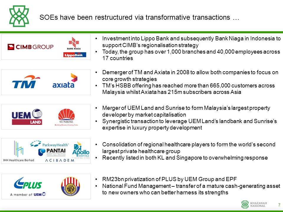 7 SOEs have been restructured via transformative transactions … Investment into Lippo Bank and subsequently Bank Niaga in Indonesia to support CIMB's