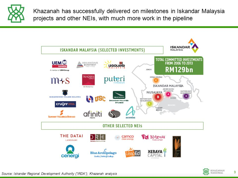 9 Khazanah has successfully delivered on milestones in Iskandar Malaysia projects and other NEIs, with much more work in the pipeline Source: Iskandar