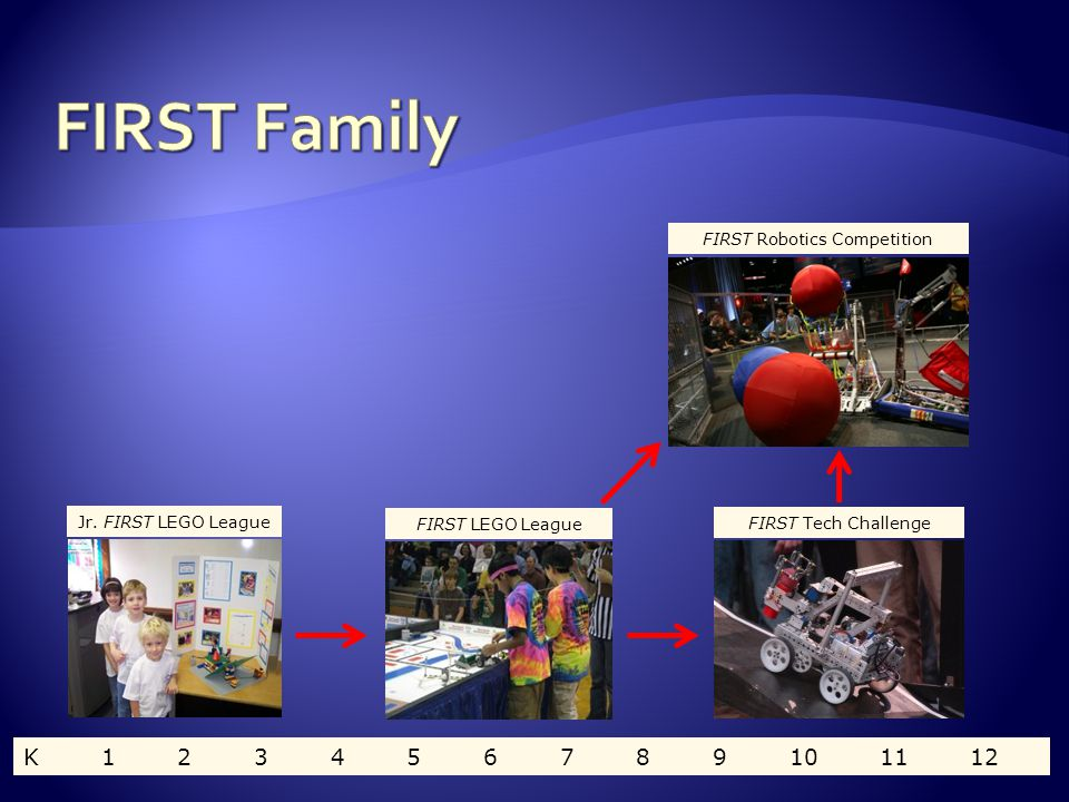  We are a small group of enthusiastic volunteers who organize and promote all FIRST programs:  FIRST Junior LEGO League  FIRST LEGO League  FIRST Tech Challenge  FIRST Robotics Competition  A division of the Seattle Robotics Association  The SRA is a 501c(3) non-profit corporation  100% volunteer effort  www.firstwa.org www.firstwa.org