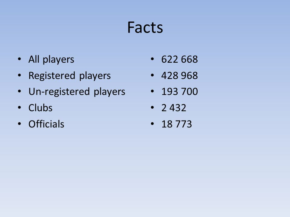 Facts All players Registered players Un-registered players Clubs Officials 622 668 428 968 193 700 2 432 18 773