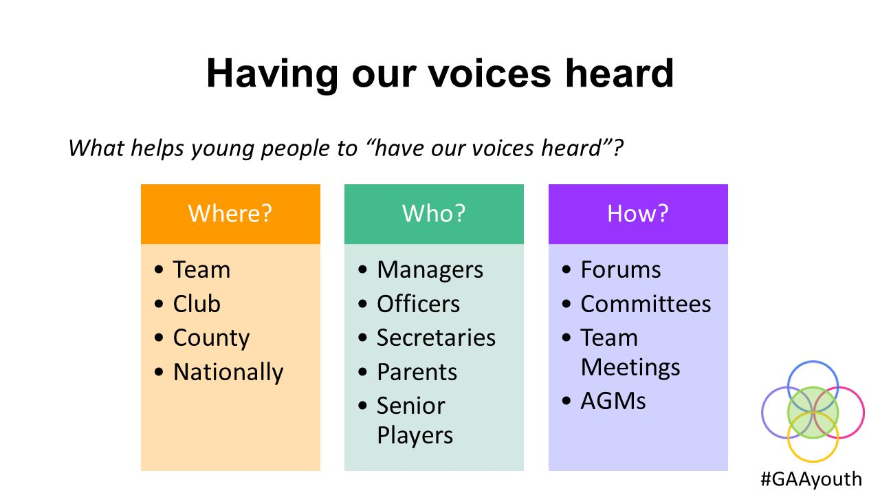 Having our voices heard #GAAyouth What helps young people to have our voices heard