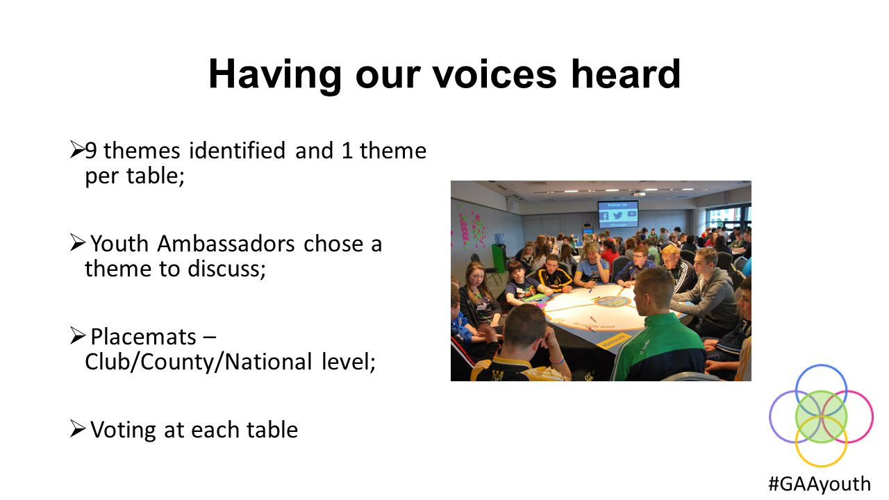 Having our voices heard  9 themes identified and 1 theme per table;  Youth Ambassadors chose a theme to discuss;  Placemats – Club/County/National level;  Voting at each table #GAAyouth