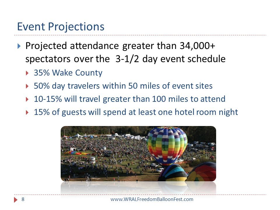 Research & Data www.WRALFreedomBalloonFest.com9  Family-Friendly & Female Driven  63% of all adults are accompanied by children*  69% are likely to be women**  Balloon festival attendees are likely more affluent  Nearly 45% HHI > $80K  26% HHI from $50-79K  Largest potential audience segment likely between age 30-49 *The International Council of Air Shows Study, 2010.