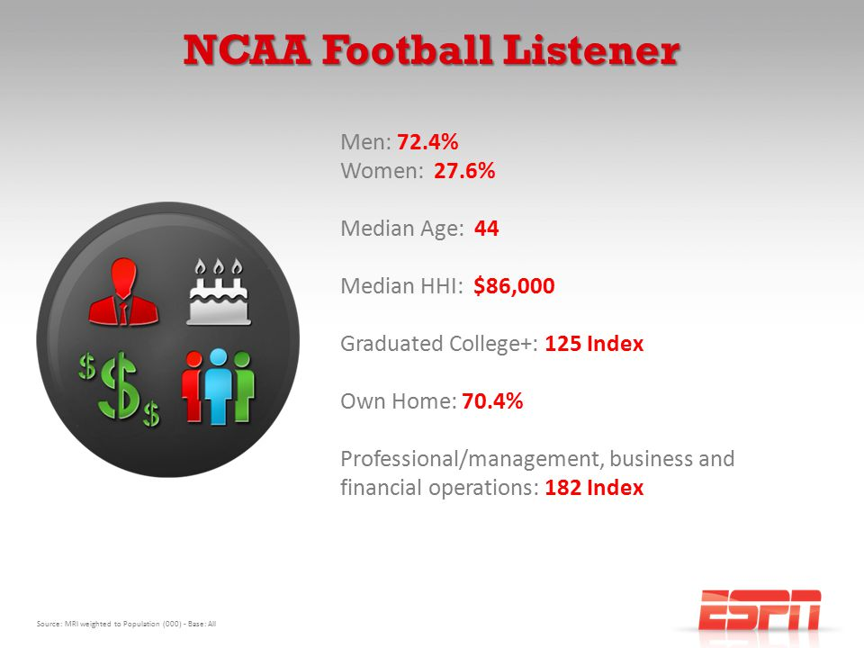 NCAA Football Listener Men: 72.4% Women: 27.6% Median Age: 44 Median HHI: $86,000 Graduated College+: 125 Index Own Home: 70.4% Professional/management, business and financial operations: 182 Index Source: MRI weighted to Population (000) - Base: All