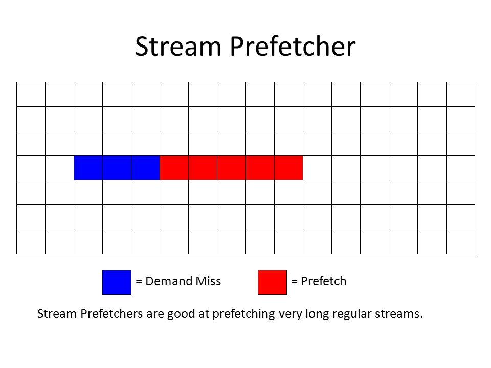 Stream Prefetcher = Demand Miss= Prefetch Stream Prefetchers are good at prefetching very long regular streams.
