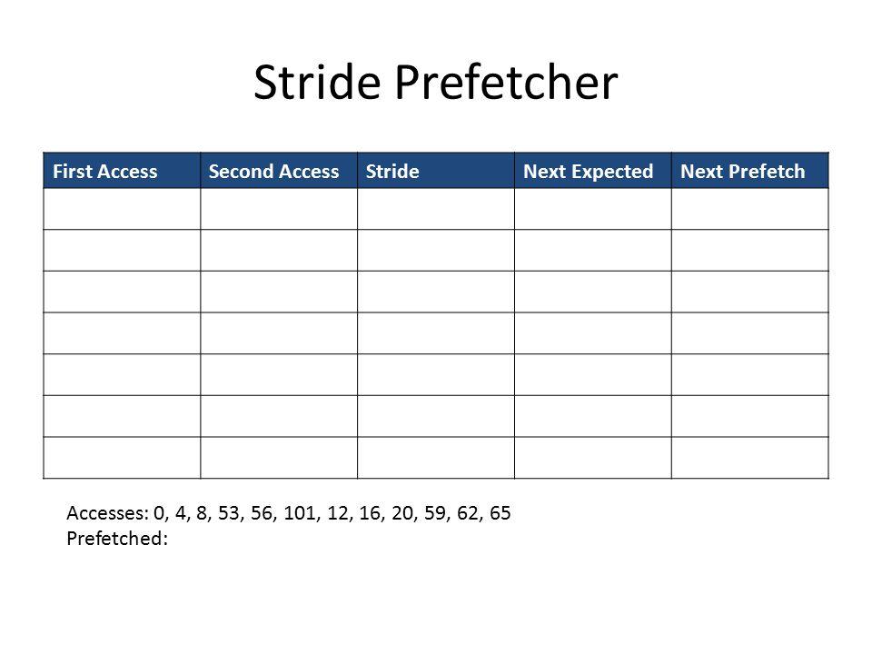 Stride Prefetcher First AccessSecond AccessStrideNext ExpectedNext Prefetch Accesses:0, 4, 8, 53, 56, 101, 12, 16, 20, 59, 62, 65 Prefetched:
