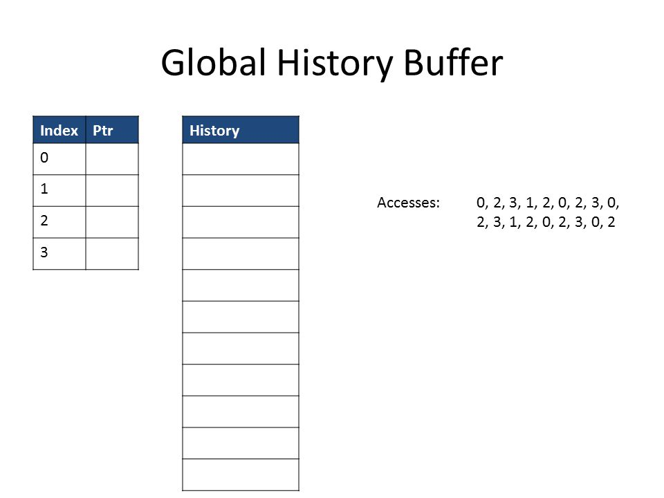 Global History Buffer IndexPtr 0 1 2 3 History Accesses: 0, 2, 3, 1, 2, 0, 2, 3, 0, 2, 3, 1, 2, 0, 2, 3, 0, 2