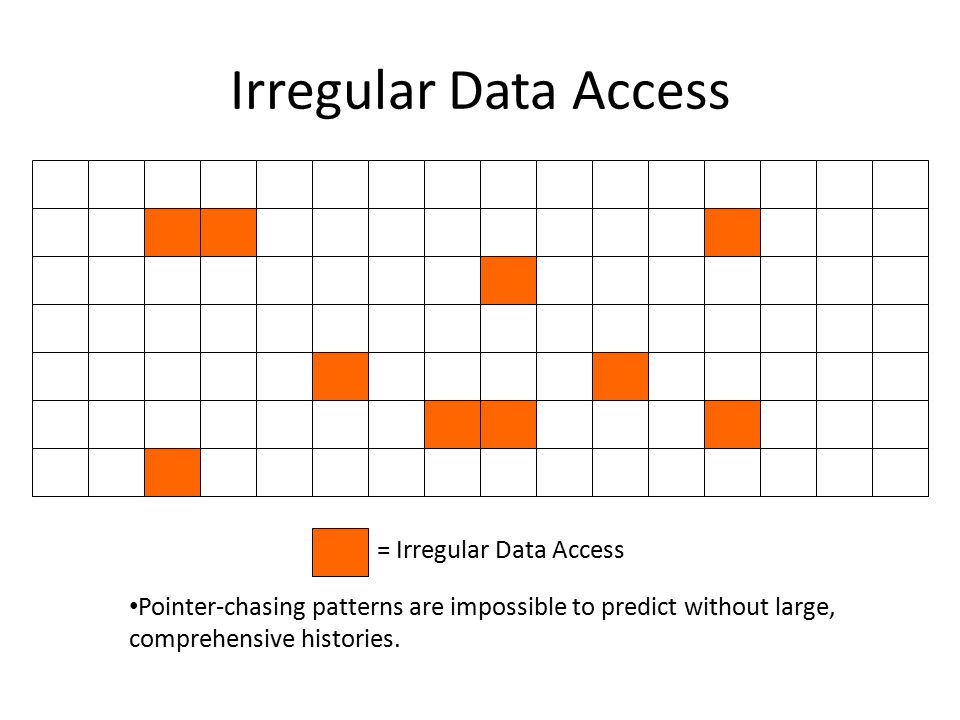 Irregular Data Access Pointer-chasing patterns are impossible to predict without large, comprehensive histories.
