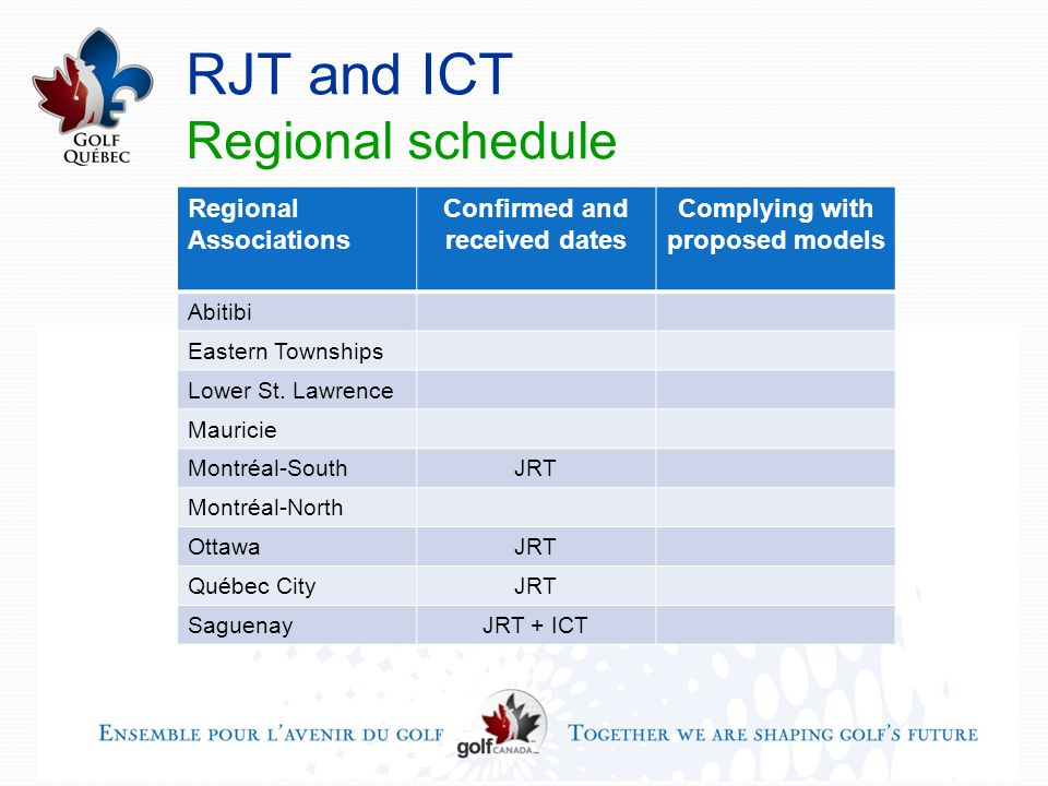 RJT and ICT Regional schedule Regional Associations Confirmed and received dates Complying with proposed models Abitibi Eastern Townships Lower St.