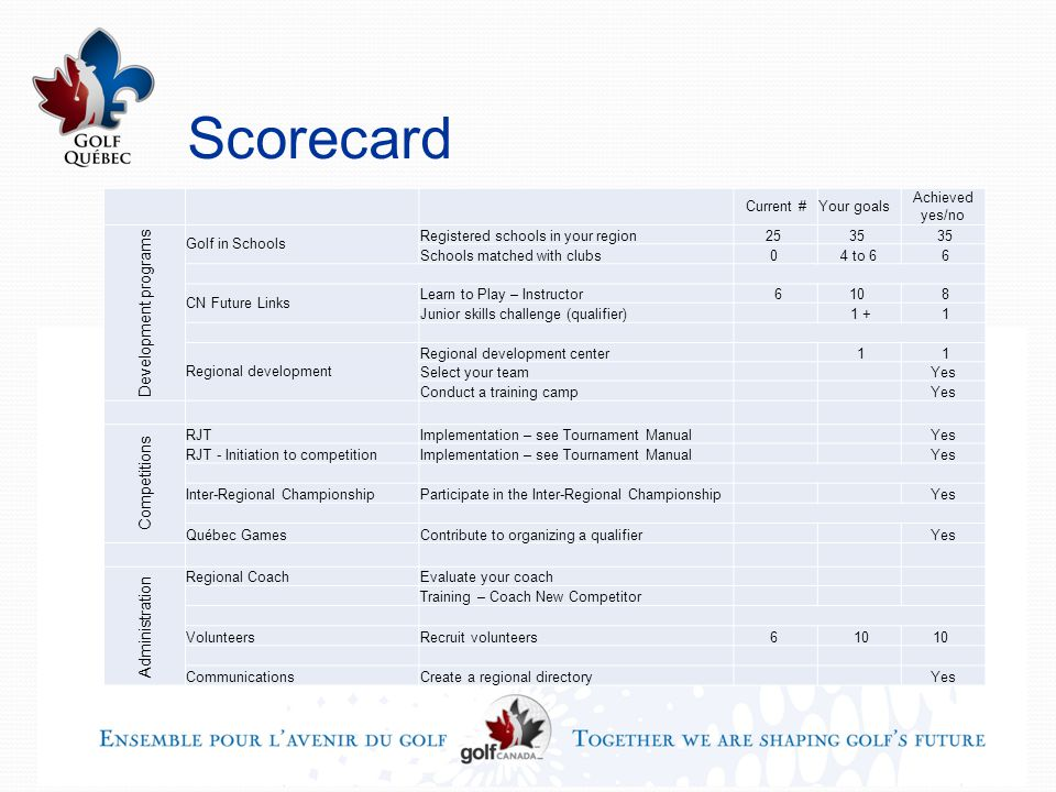Scorecard Current #Your goals Achieved yes/no Development programs Golf in Schools Registered schools in your region25 35 Schools matched with clubs0 4 to 6 6 CN Future Links Learn to Play – Instructor 610 8 Junior skills challenge (qualifier) 1 + 1 Regional development Regional development center 1 1 Select your team Yes Conduct a training camp Yes Competitions RJTImplementation – see Tournament Manual Yes RJT - Initiation to competitionImplementation – see Tournament Manual Yes Inter-Regional ChampionshipParticipate in the Inter-Regional Championship Yes Québec GamesContribute to organizing a qualifier Yes Administration Regional CoachEvaluate your coach Training – Coach New Competitor VolunteersRecruit volunteers6 10 CommunicationsCreate a regional directory Yes