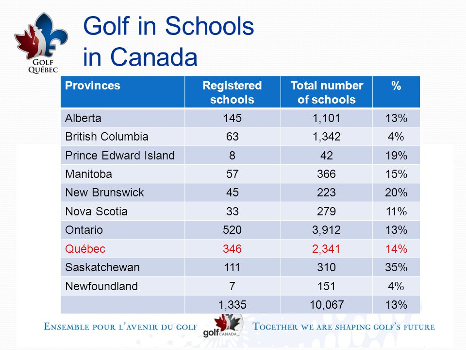 Golf in Schools in Canada ProvincesRegistered schools Total number of schools % Alberta1451,10113% British Columbia631,3424% Prince Edward Island84219% Manitoba5736615% New Brunswick4522320% Nova Scotia3327911% Ontario5203,91213% Québec3462,34114% Saskatchewan11131035% Newfoundland71514% 1,33510,06713%