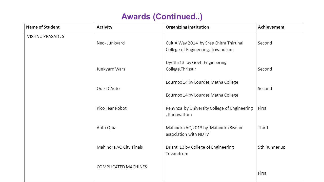 Awards (Continued..) Name of StudentActivityOrganizing InstitutionAchievement VISHNU PRASAD. S Neo- Junkyard Junkyard Wars Quiz D'Auto Pico Tear Robot