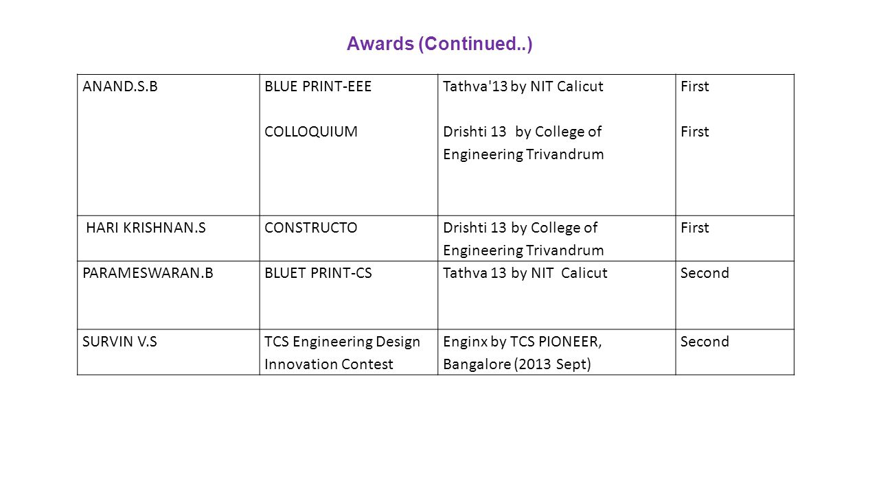 Awards (Continued..) ANAND.S.B BLUE PRINT-EEE COLLOQUIUM Tathva'13 by NIT Calicut Drishti 13 by College of Engineering Trivandrum First First HARI KRI