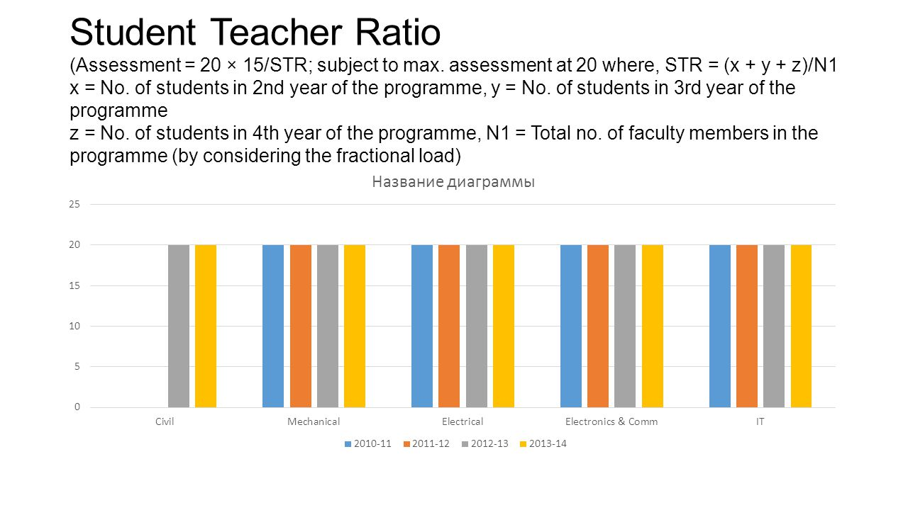 Student Teacher Ratio (Assessment = 20 × 15/STR; subject to max. assessment at 20 where, STR = (x + y + z)/N1 x = No. of students in 2nd year of the p