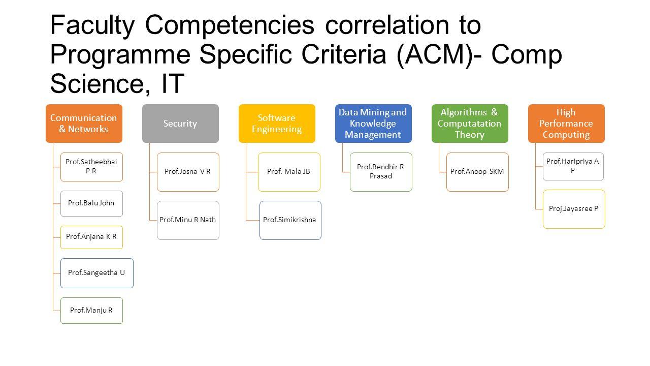 Faculty Competencies correlation to Programme Specific Criteria (ACM)- Comp Science, IT Communication & Networks Prof.Satheebhai P R Prof.Balu John Pr