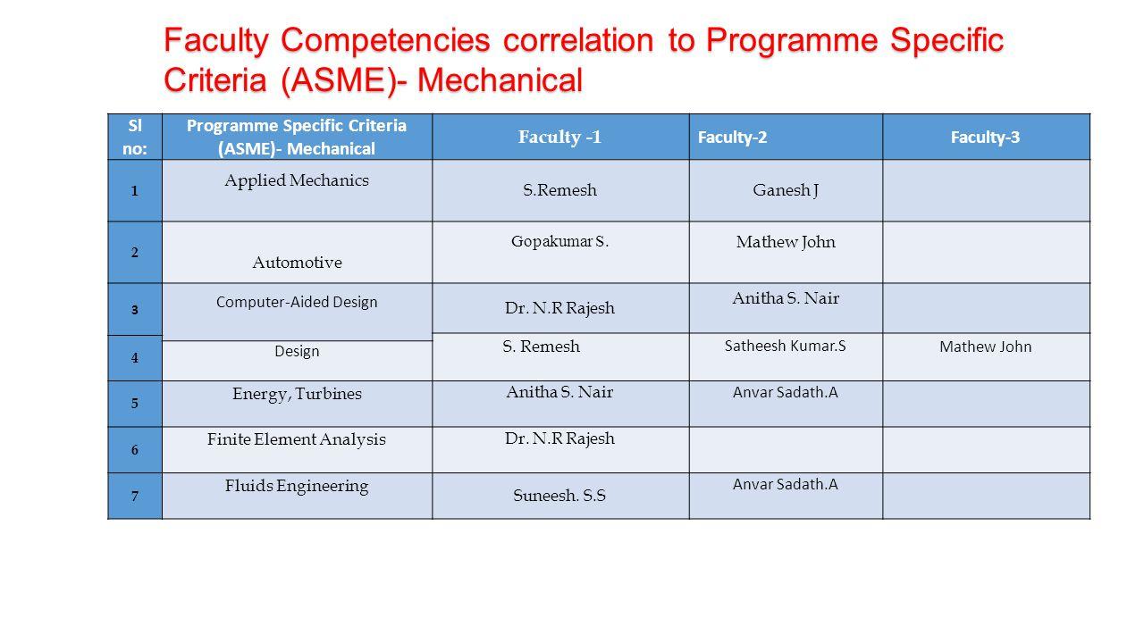 Faculty Competencies correlation to Programme Specific Criteria (ASME)- Mechanical Sl no: Programme Specific Criteria (ASME)- Mechanical Faculty -1 Fa