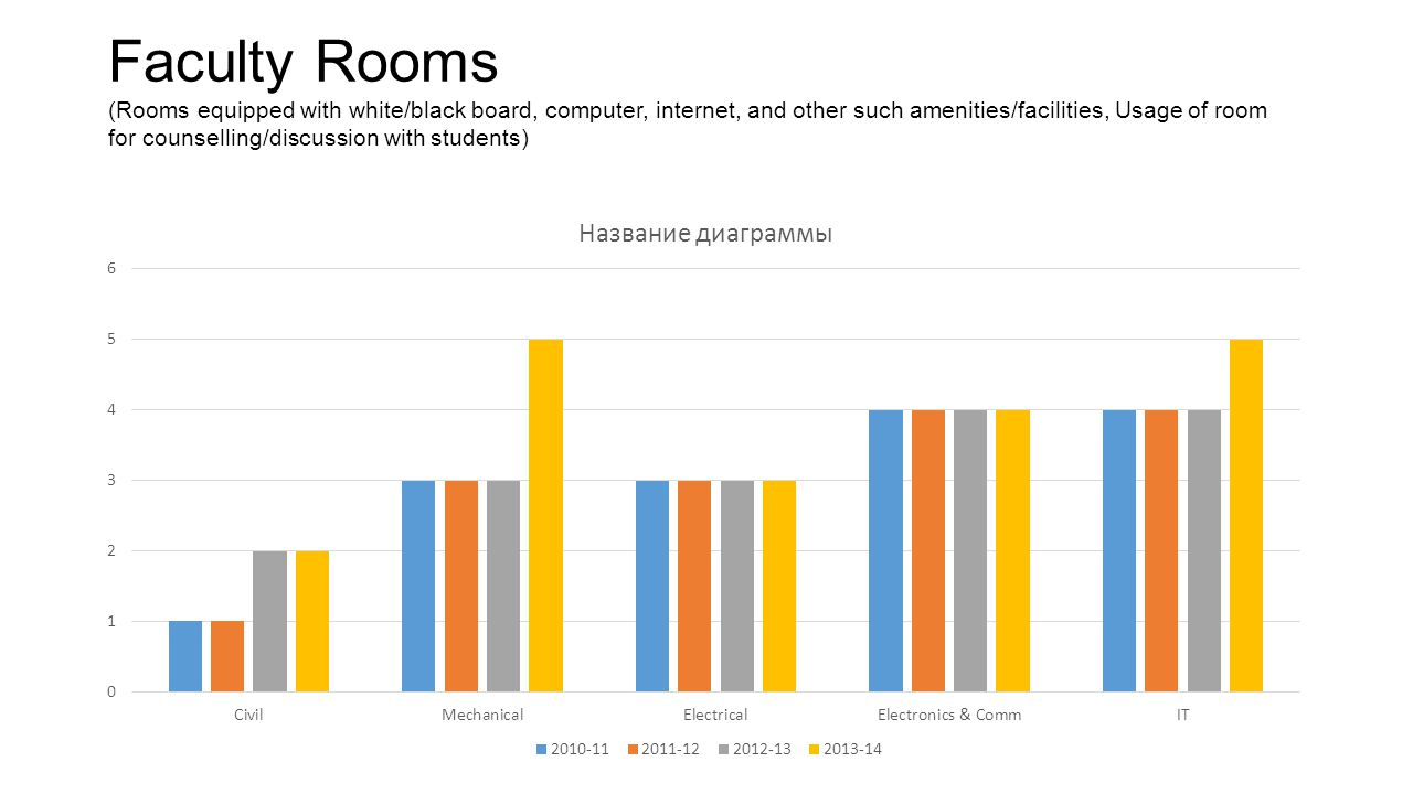 Faculty Rooms (Rooms equipped with white/black board, computer, internet, and other such amenities/facilities, Usage of room for counselling/discussio