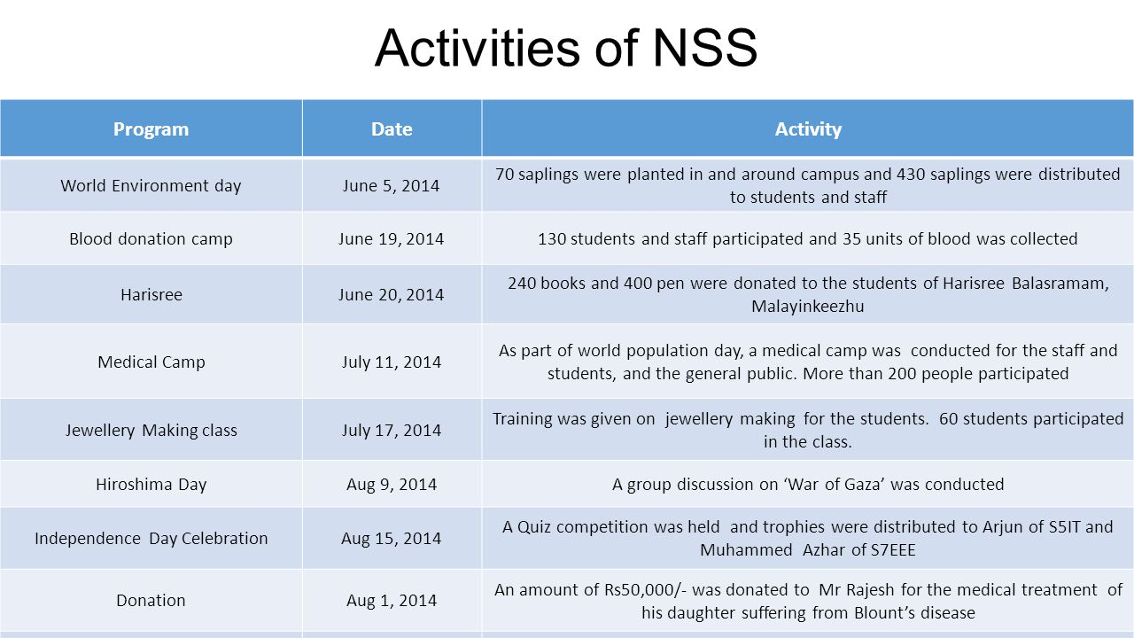 Activities of NSS ProgramDateActivity World Environment dayJune 5, 2014 70 saplings were planted in and around campus and 430 saplings were distribute
