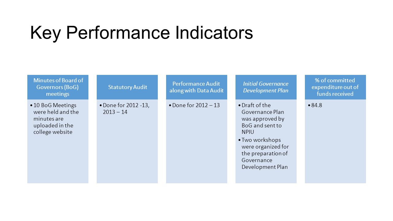 Key Performance Indicators Minutes of Board of Governors (BoG) meetings 10 BoG Meetings were held and the minutes are uploaded in the college website