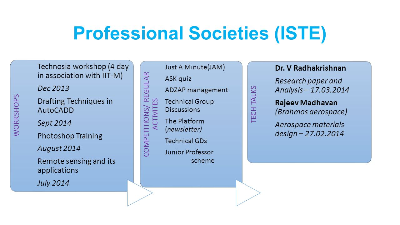 Professional Societies (ISTE) WORKSHOPS Technosia workshop (4 day in association with IIT-M) Dec 2013 Drafting Techniques in AutoCADD Sept 2014 Photos