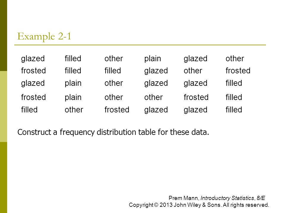 Example 2-1 glazedfilledotherplainglazedother frostedfilled glazedotherfrosted glazedplainotherglazed filled frostedplainother frostedfilled otherfrostedglazed filled Construct a frequency distribution table for these data.