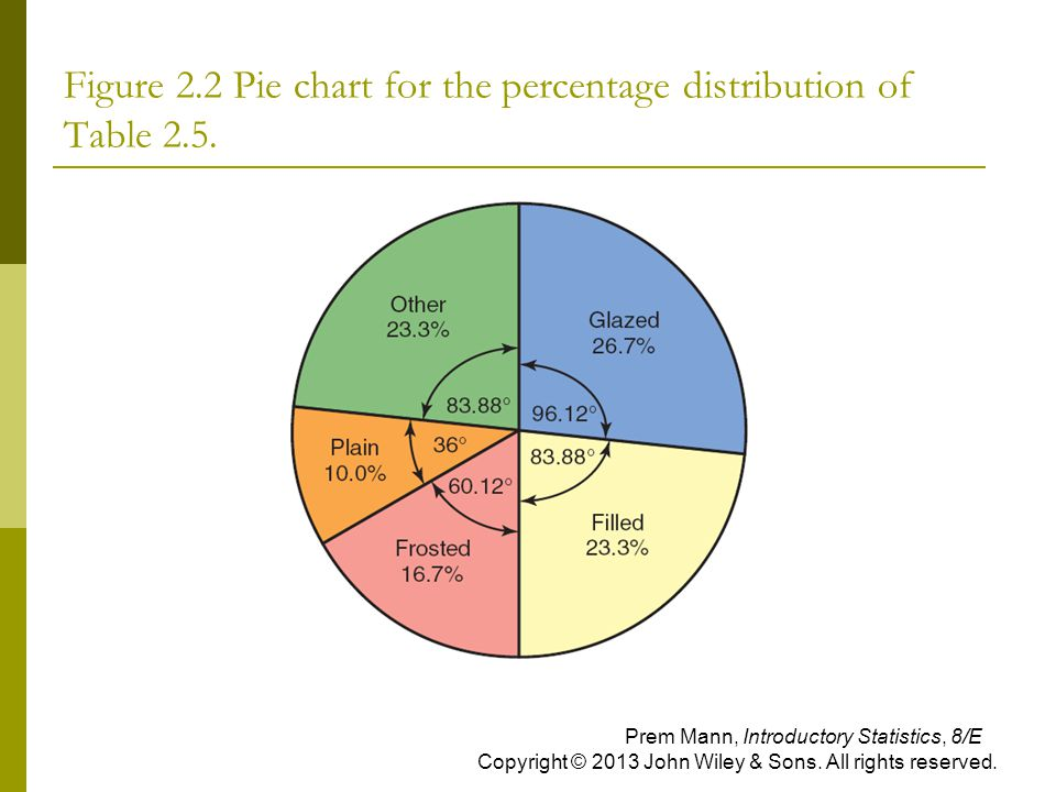 Figure 2.2 Pie chart for the percentage distribution of Table 2.5. Prem Mann, Introductory Statistics, 8/E Copyright © 2013 John Wiley & Sons. All rig
