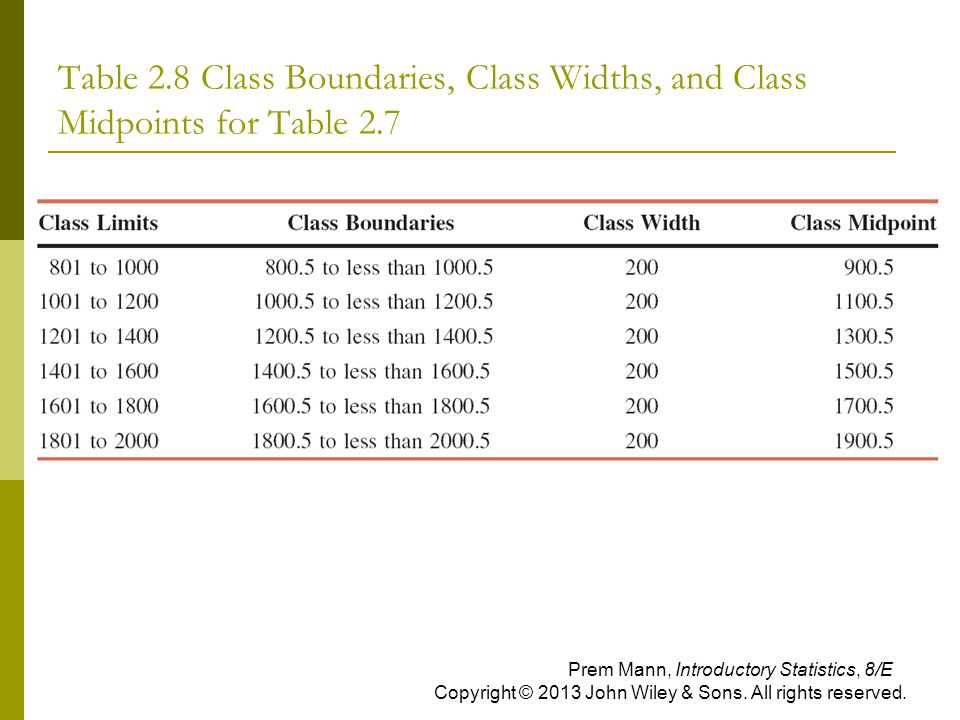Table 2.8 Class Boundaries, Class Widths, and Class Midpoints for Table 2.7 Prem Mann, Introductory Statistics, 8/E Copyright © 2013 John Wiley & Sons