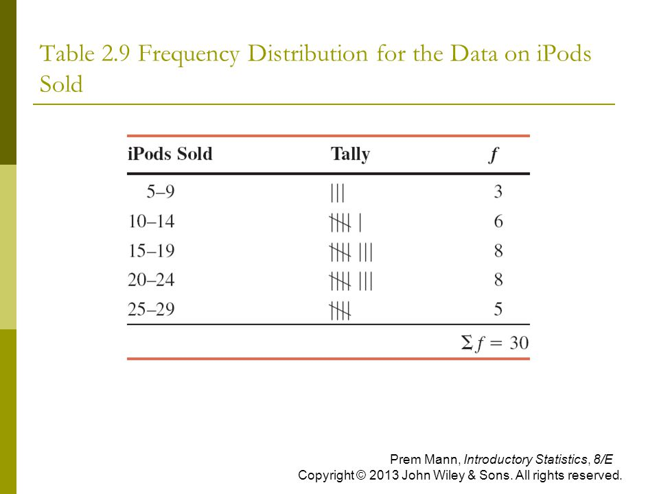 Table 2.9 Frequency Distribution for the Data on iPods Sold Prem Mann, Introductory Statistics, 8/E Copyright © 2013 John Wiley & Sons. All rights res