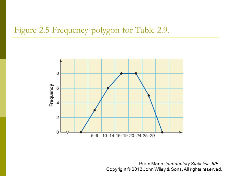 Figure 2.5 Frequency polygon for Table 2.9.