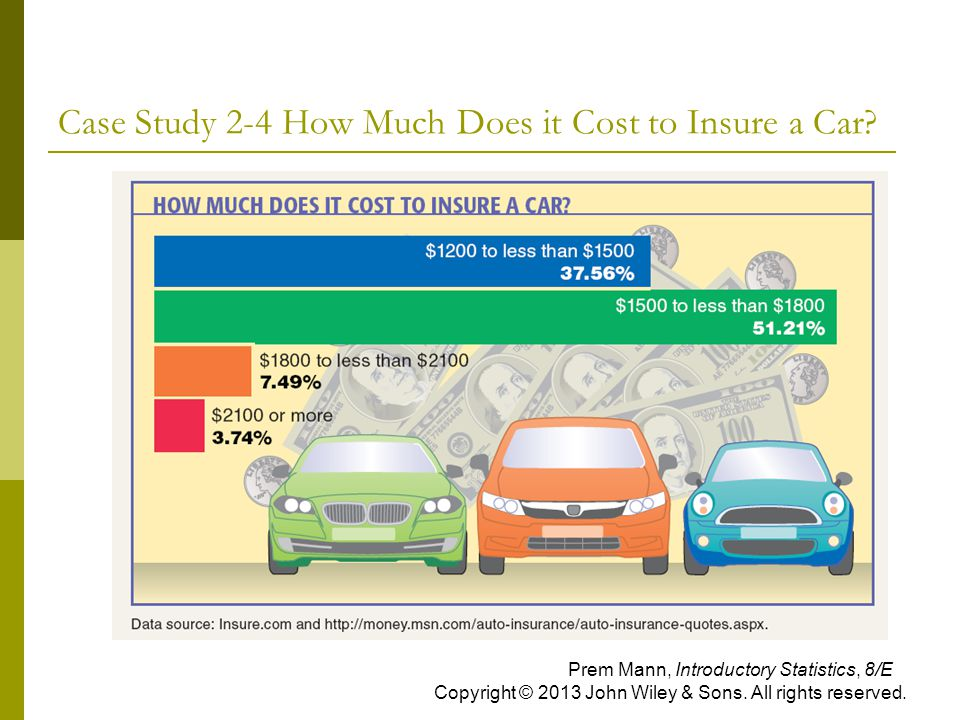 Case Study 2-4 How Much Does it Cost to Insure a Car? Prem Mann, Introductory Statistics, 8/E Copyright © 2013 John Wiley & Sons. All rights reserved.