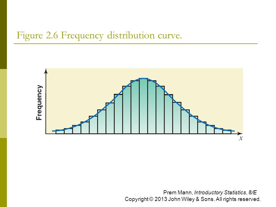 Figure 2.6 Frequency distribution curve. Prem Mann, Introductory Statistics, 8/E Copyright © 2013 John Wiley & Sons. All rights reserved.