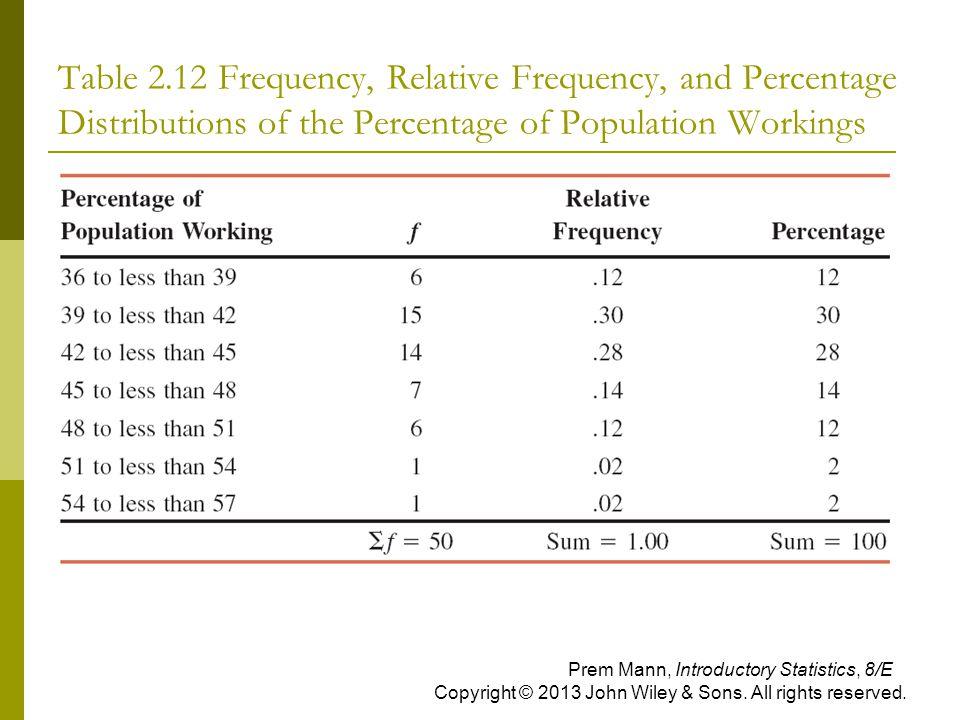 Table 2.12 Frequency, Relative Frequency, and Percentage Distributions of the Percentage of Population Workings Prem Mann, Introductory Statistics, 8/